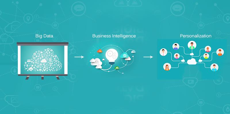 Business Intelligence & Personalization